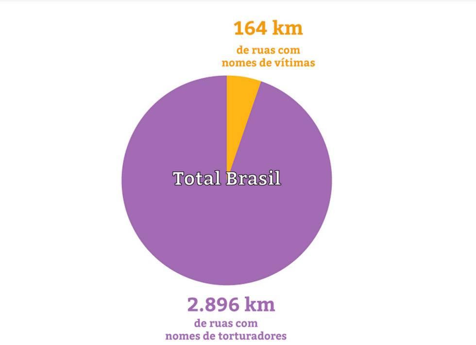 Comparação da extensão de ruas com nomes de torturadores e vítimas