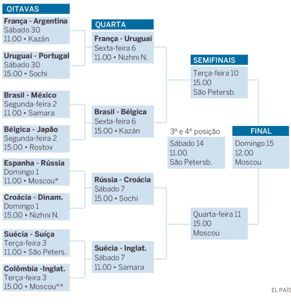 Quartas Copa