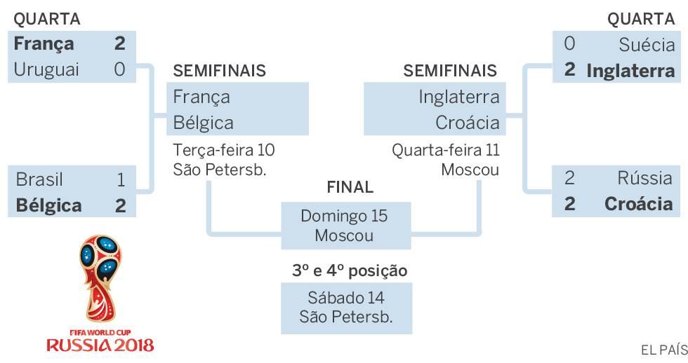 Como Ficaram As Semifinais Da Copa Do Mundo Brasil El País Brasil