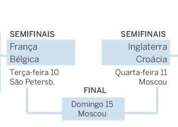 Como ficaram as semifinais da Copa do Mundo