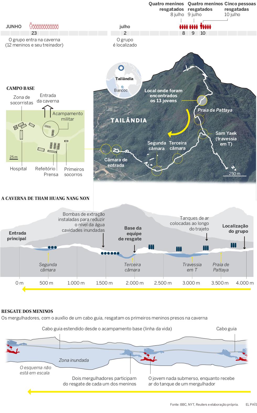 O tortuoso caminho que os meninos tailandeses percorreram para sair da caverna