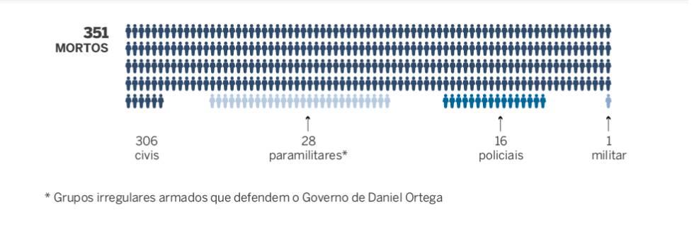 351 mortos o que está acontecendo na nicarágua do esquerdista