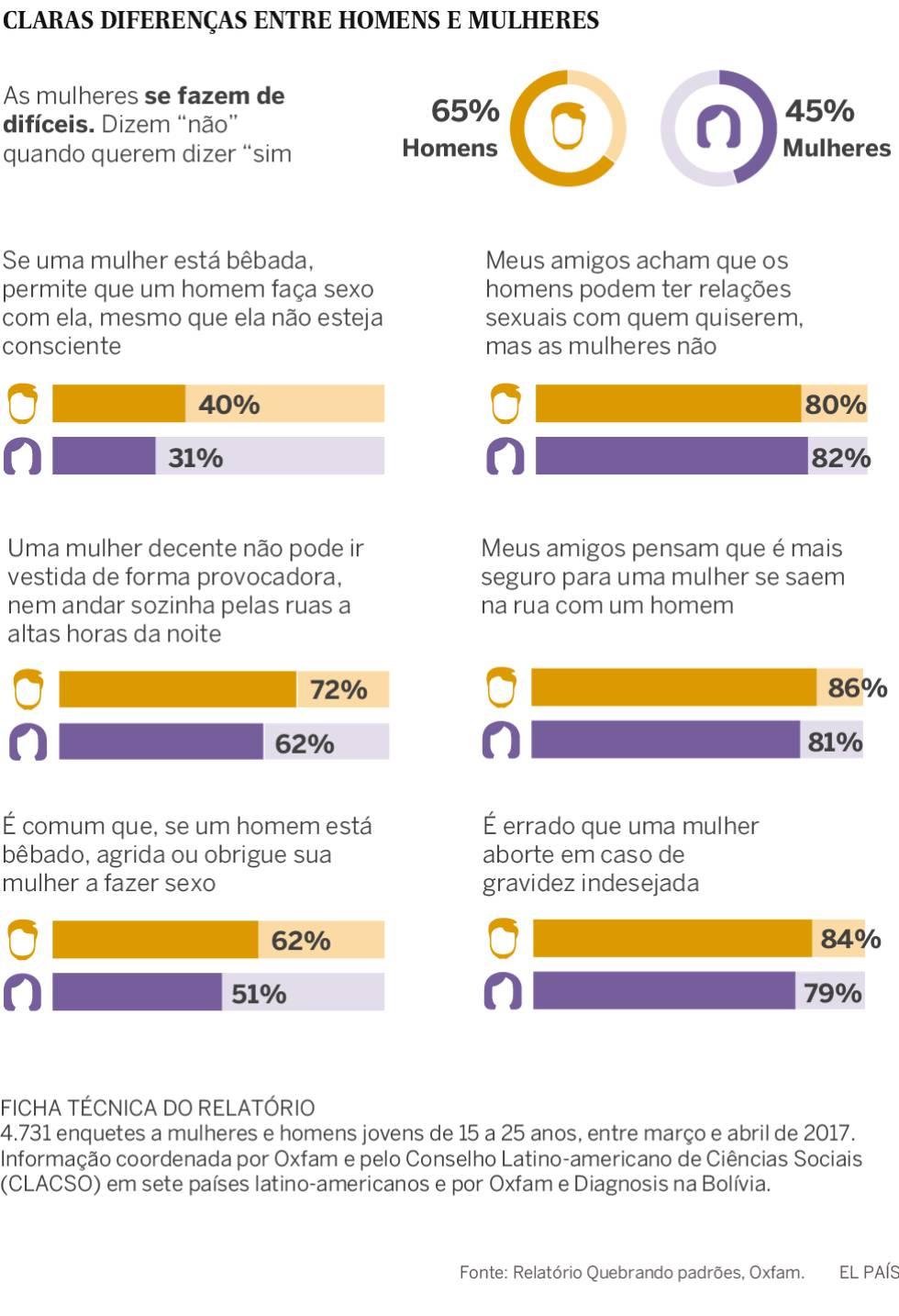 """Dois em cada três jovens da América Latina não admitem que """"não é não"""""""