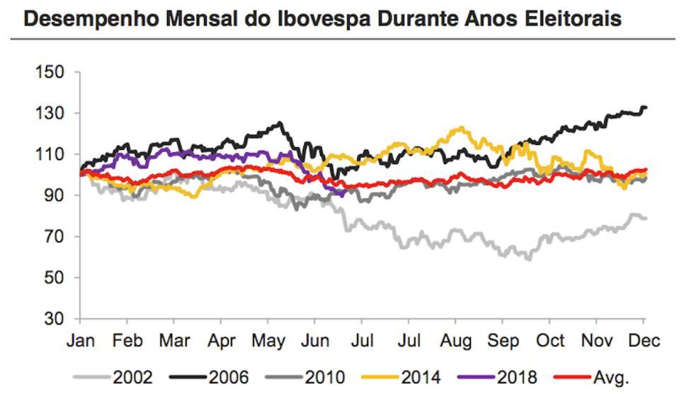 O gráfico do Santander expõe os resultados do Ibovespa durante anos eleitorais.