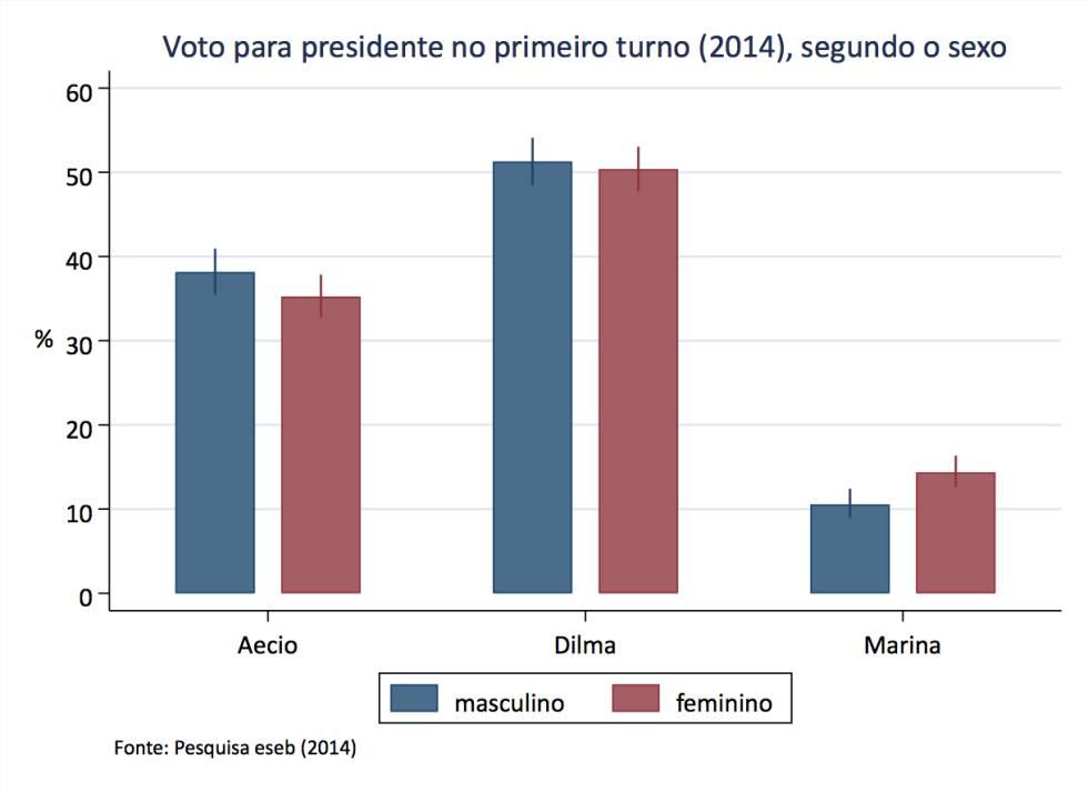 Mulheres, uma barreira para a vitória de Bolsonaro