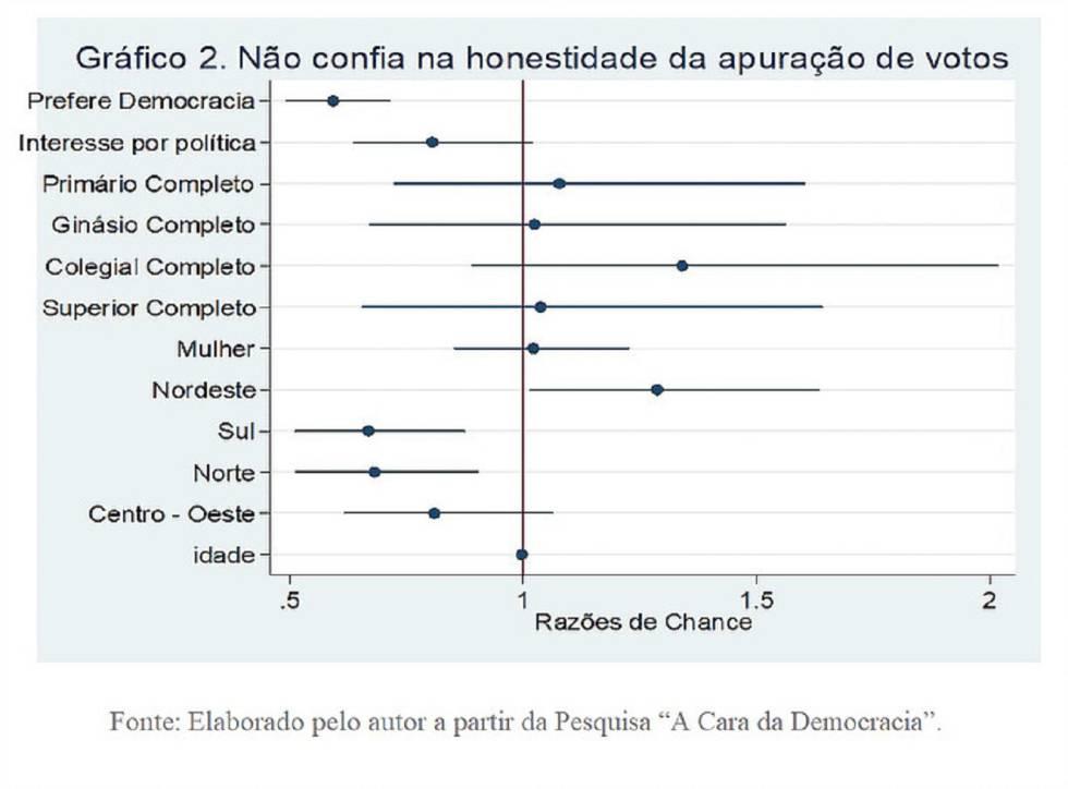 Quem não confia na apuração de votos no Brasil?