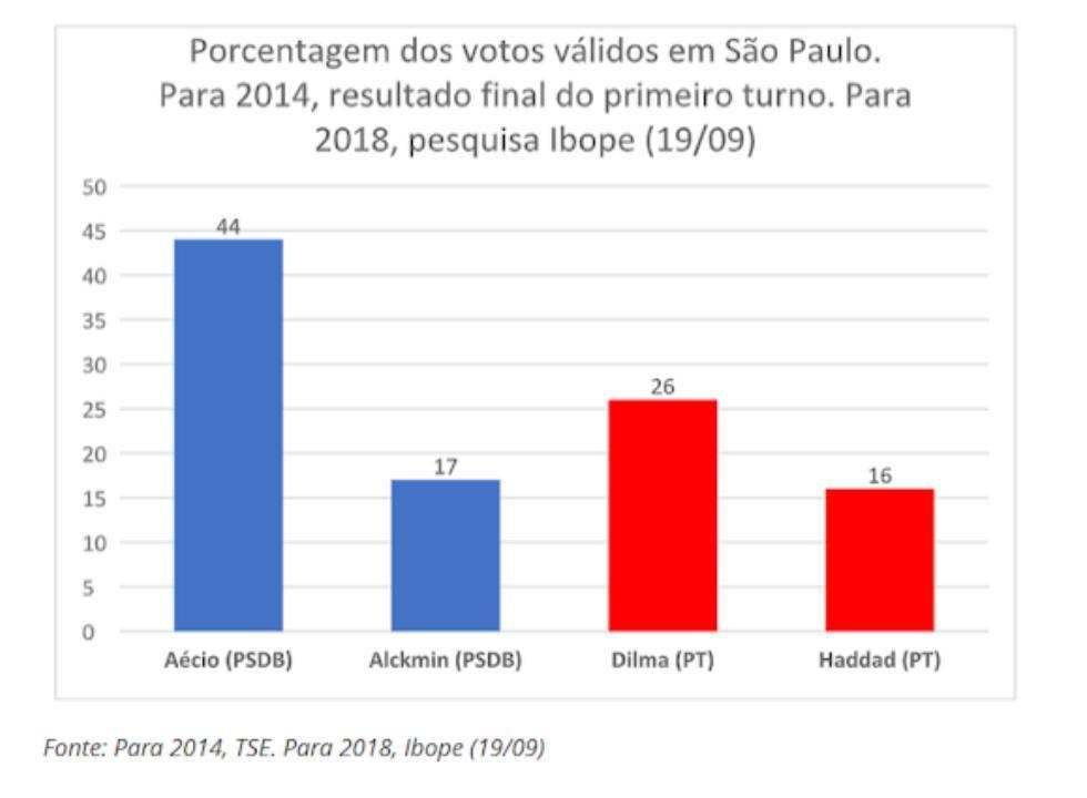 São Paulo, a batalha final na direita