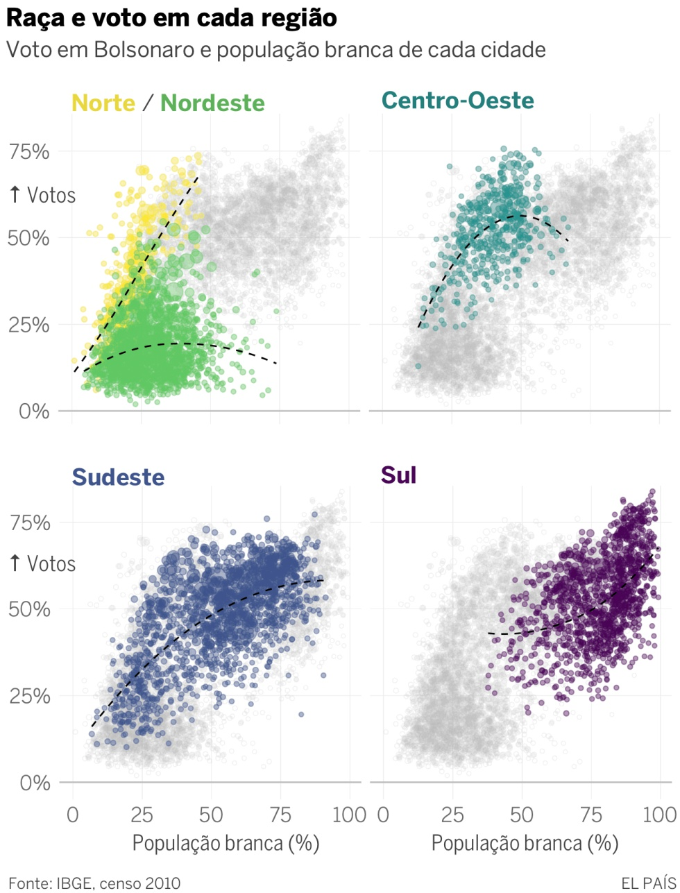 Bolsonaro arrasa nas cidades mais brancas e ricas; Haddad nas mais negras e pobres