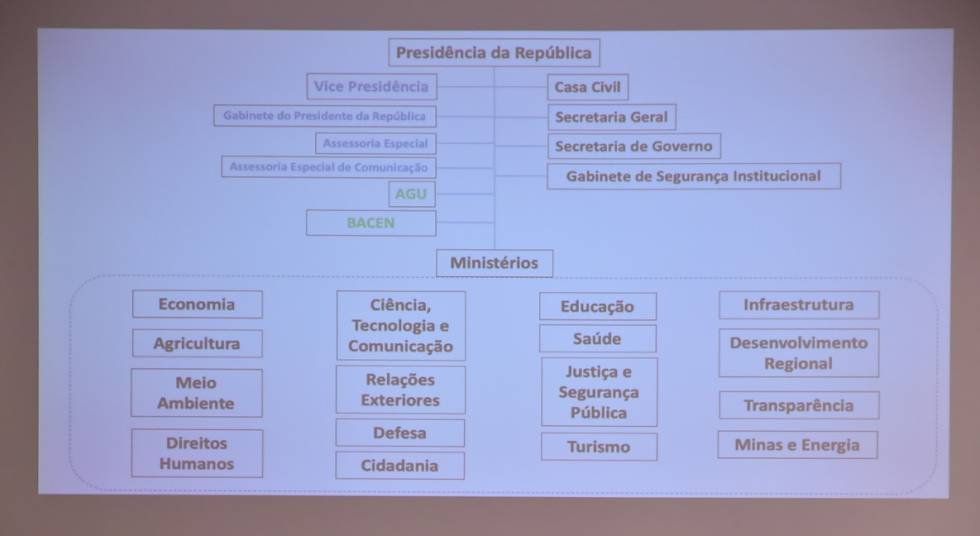 Organograma apresentado por Lorenzoni nesta segunda.