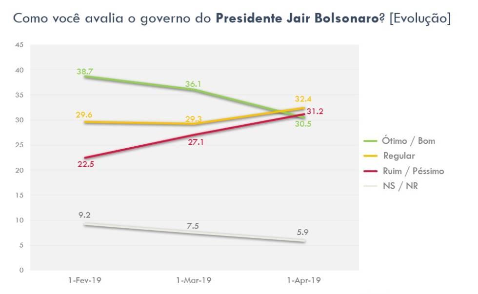 Moro é mais popular que Bolsonaro em Governo que segue perdendo aprovação