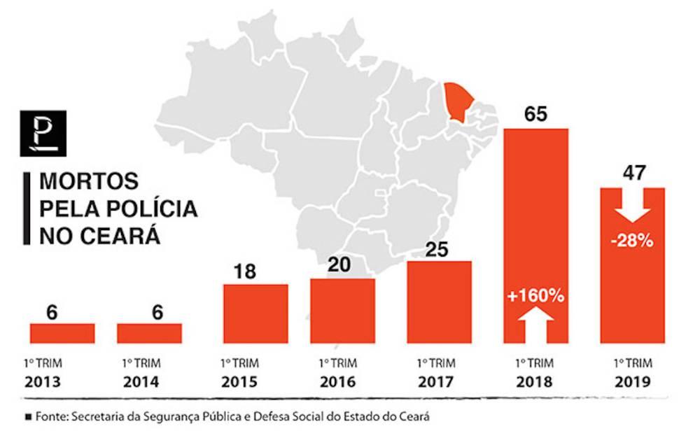 Bandido que mata menos, polícia que mata mais: a pacificação contraditória do Ceará