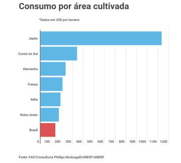 Afinal, o Brasil é o maior consumidor de agrotóxico do mundo?