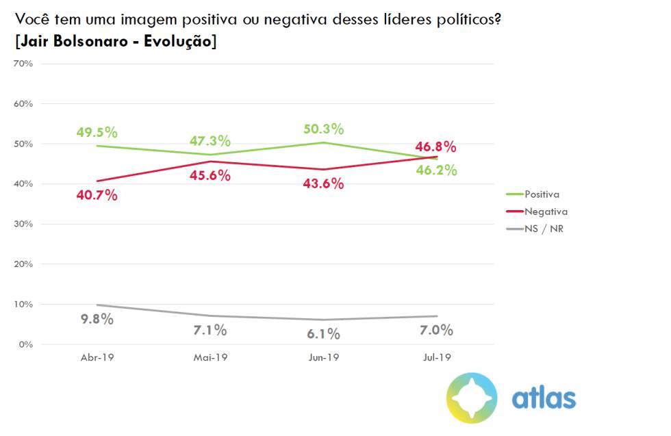 62,8% são contra Eduardo Bolsonaro na embaixada nos EUA e 81,8% se opõem a garimpo em área indígena