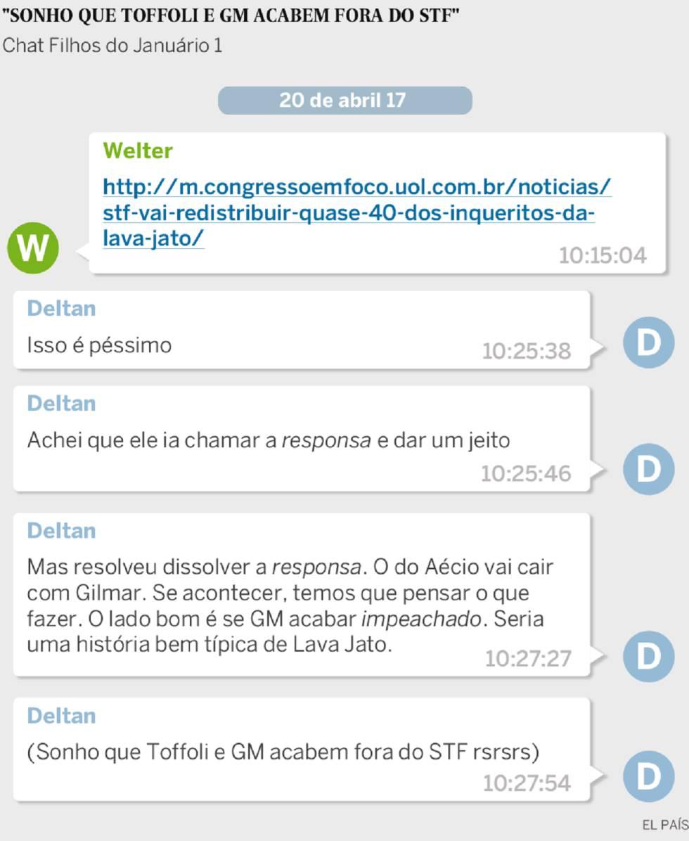 Chat entre os procuradores Antonio Carlos Welter e Deltan Dallagnol.
