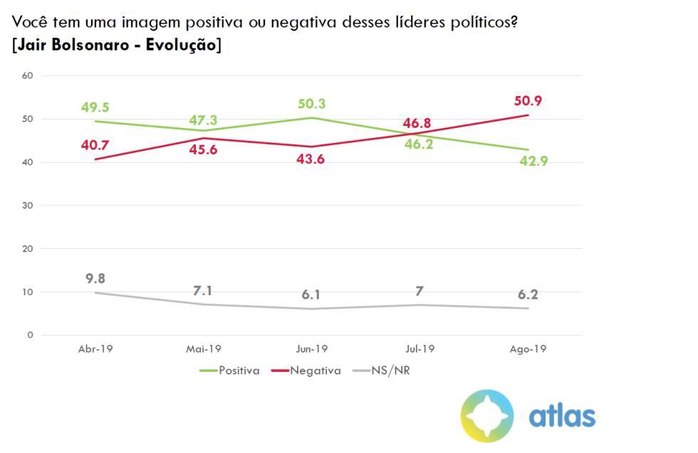 A encruzilhada da direita que já nega Bolsonaro, mas ainda não tem voto