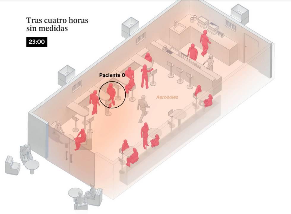 Una sala d'estar, un bar i una classe: així es contagia el coronavirus per l'aire