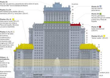 Arrancan las obras de reforma del edificio espa a madrid for Edificio de la comunidad de madrid