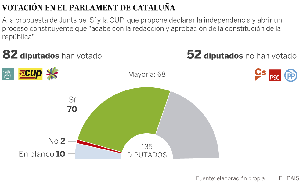 El Parlament de Cataluña aprueba la resolución para declarar la independencia 1509105810_557081_1509115132_sumario_normal