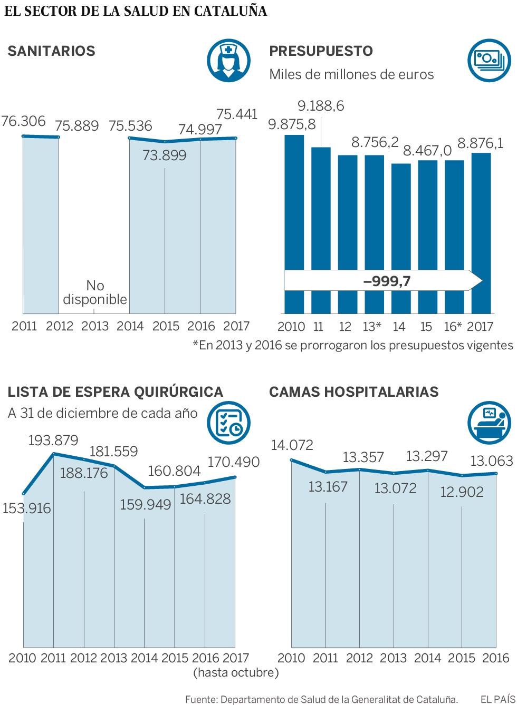 Cataluña sufrió los mayores recortes sanitarios durante el 'procés'