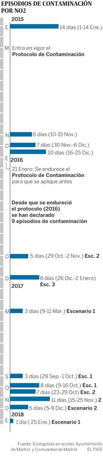 Contaminación  Resignados a combatir la  boina  de Madrid con lluvia ... f02020dab58