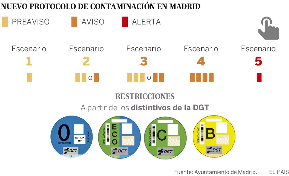 Madrid prohibirá circular a coches sin etiqueta ambiental en días de alta polución