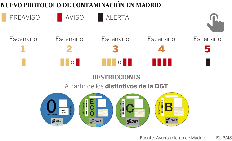 El protocolo de contaminación de Madrid se aplicará en toda la ciudad e incluirá a las motocicletas