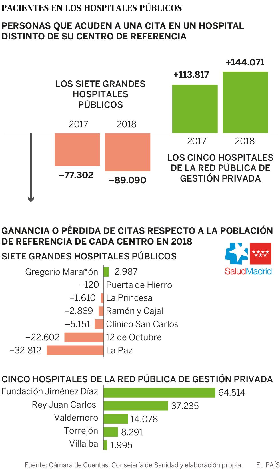 La libre elección engorda el negocio de los hospitales de gestión privada en Madrid