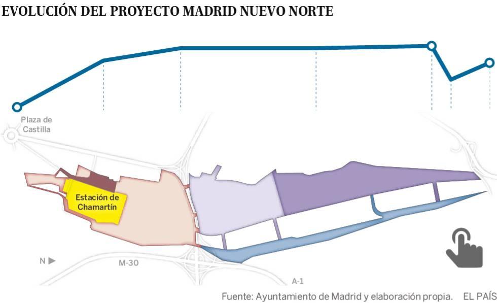 Luz verde a la Operación Chamartín con el apoyo de Más Madrid, PP y Cs