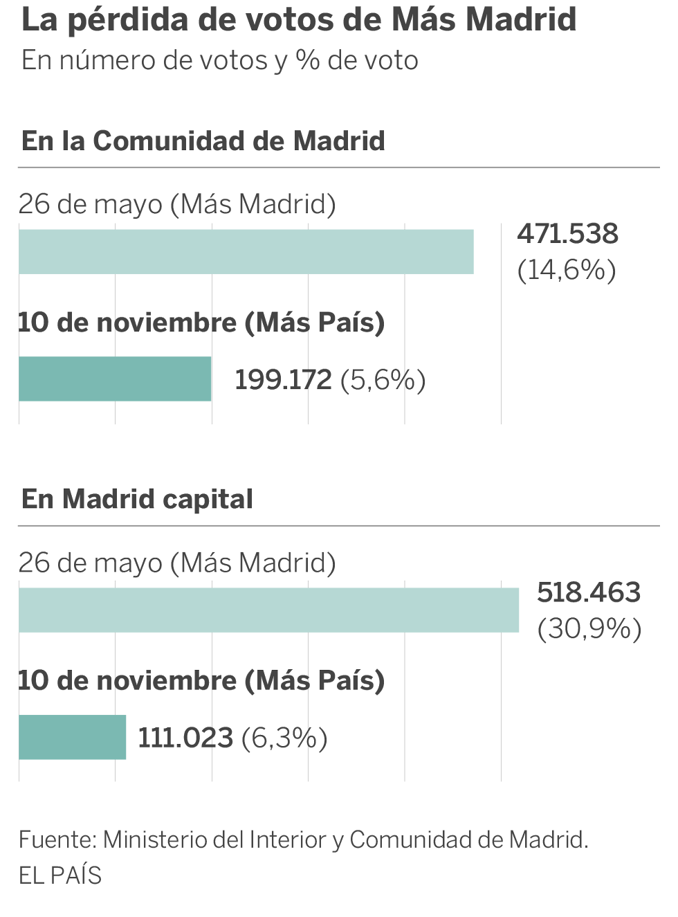 Más País pierde contra Más Madrid