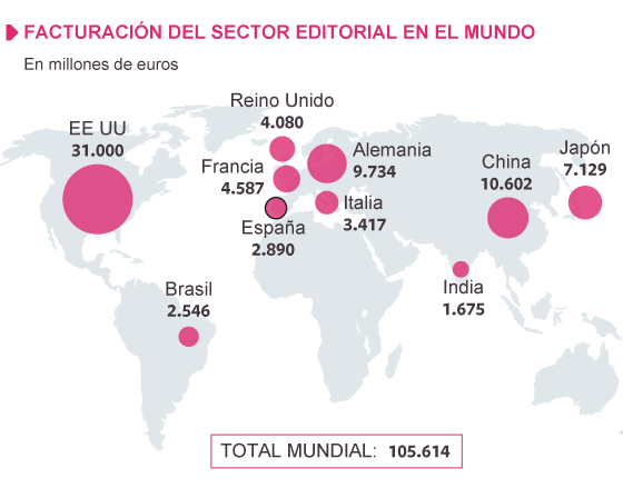 Fuente: International Publishers