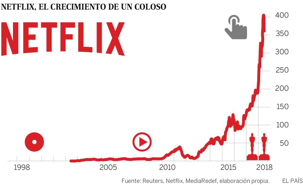 Netflix, el gigante que lo quiere todo | Cultura | EL PAÍS