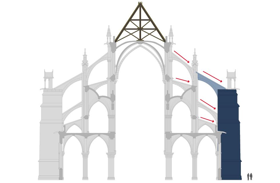 Balanço dos danos de Notre-Dame
