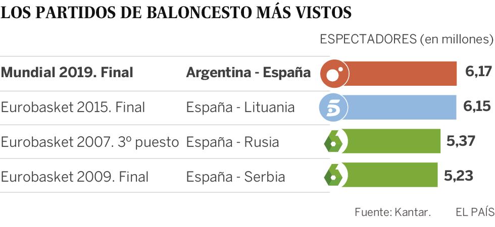 El oro de España en el Mundial, máximo histórico de audiencia de un partido de baloncesto en televisión