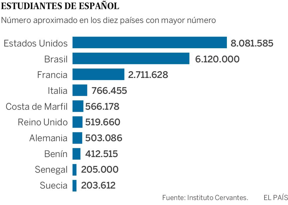 El español, el cuarto idioma más poderoso del mundo