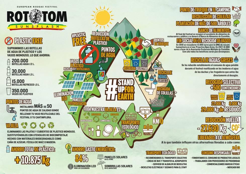 Rototom 2020: el festival que quiere cambiar el mundo
