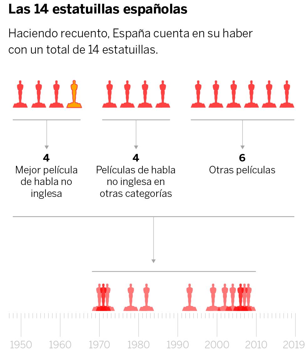 Visual tour of the Spanish Oscar winners
