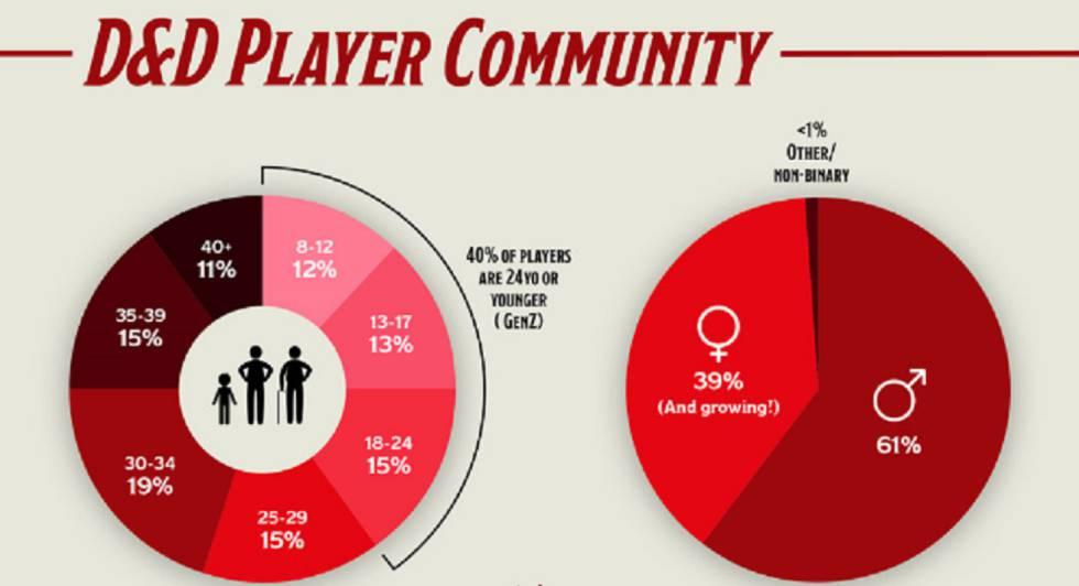 Infografía en inglés sobre el tipo de jugadores de 'D&D'.