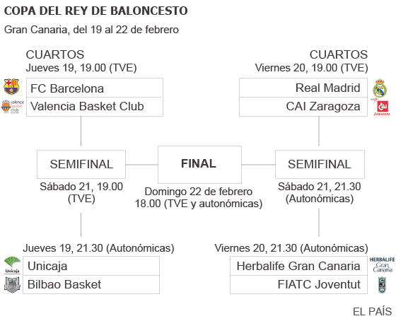 Copa Rey Baloncesto 2015: Seis aspirantes a evitar otra final Madrid ...