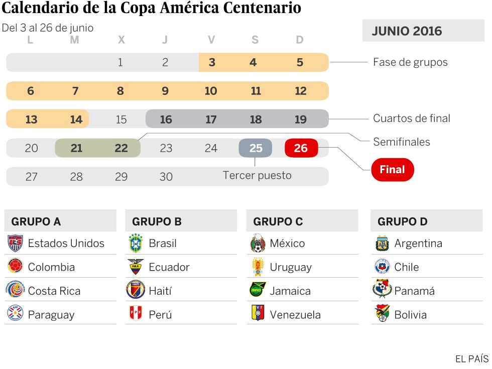 Calendario 2016 Argentina.Calendario De Grupos Copa America 2016 Argentina Y Chile