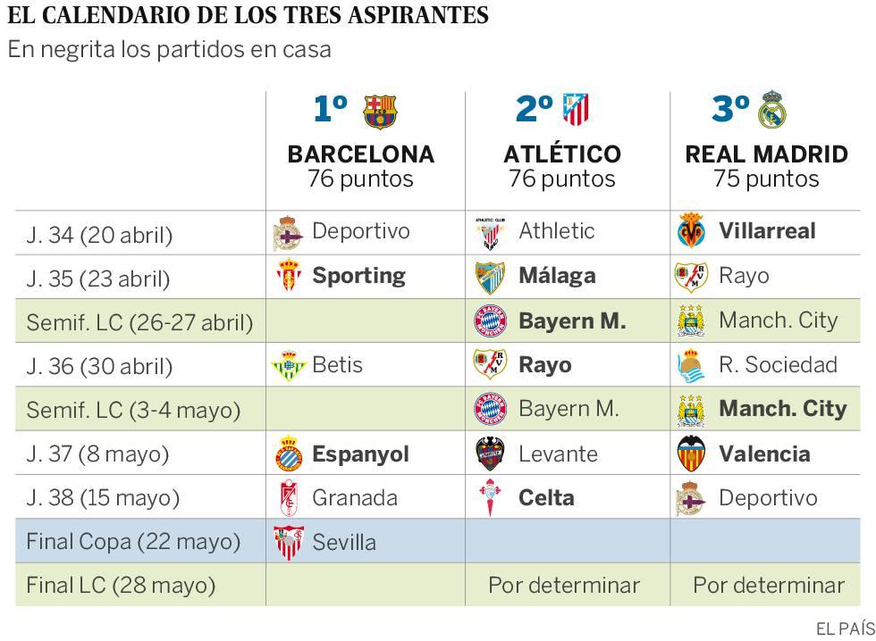 Calendario Del Barca.Clasificacion Liga Bbva El Barca Dilapida Su Ventaja En La Liga
