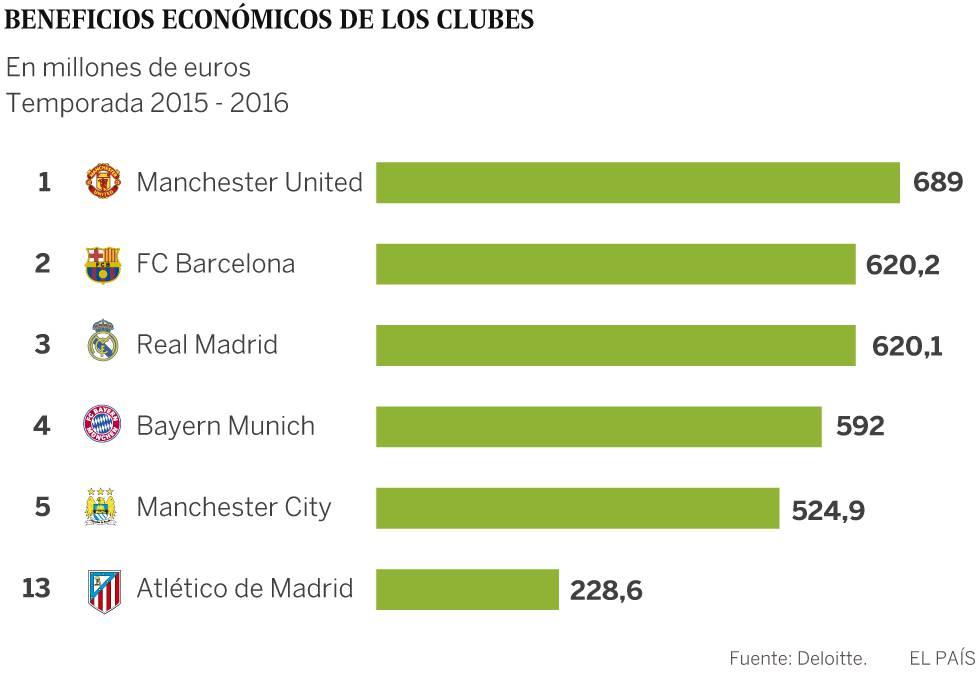 Real Madrid deixa de ser o clube com maior faturamento pela primeira ... 7e4eb089818f4