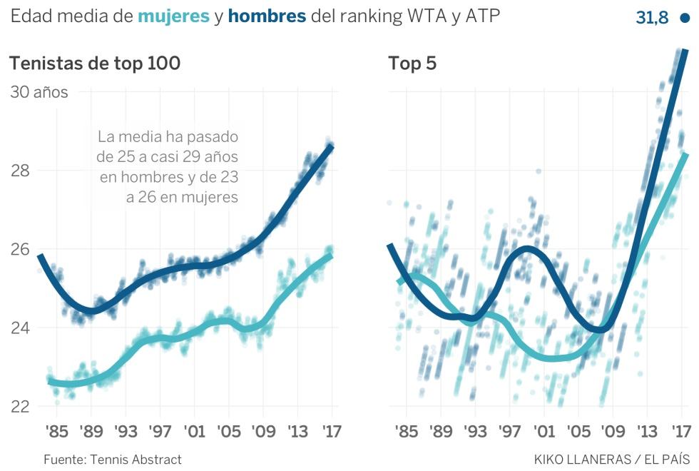 Por qué los mejores deportistas son cada vez más viejos
