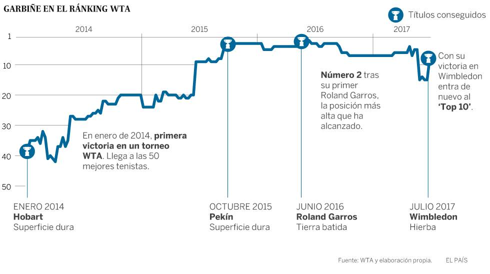 Garbiñe Muguruza abre una nueva era: pulveriza a Venus Williams y conquista Wimbledon