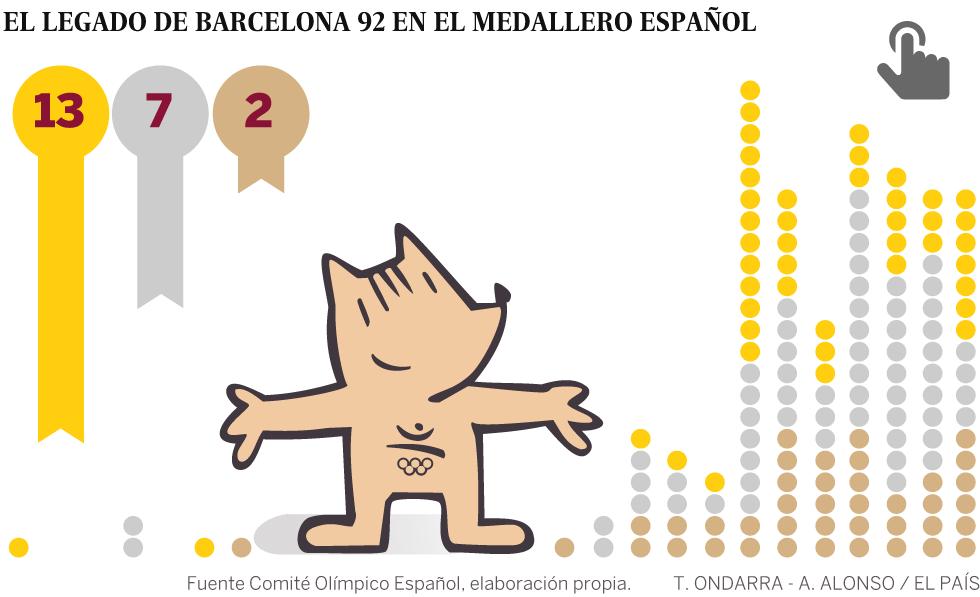 Juegos Olimpicos De Barcelona Despegue Al Infinito Deportes El Pais
