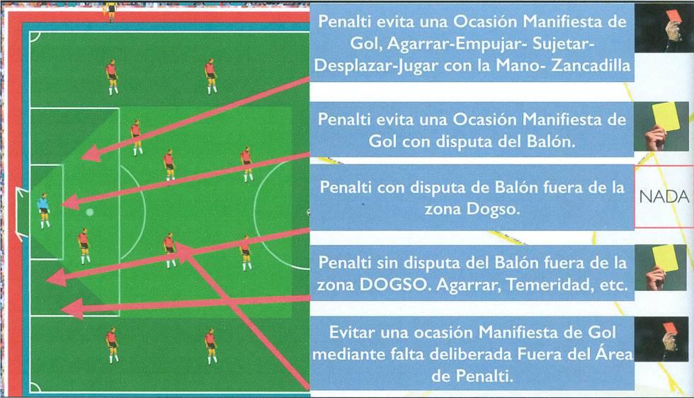 Zonas de ocasión manifiesta de gol.