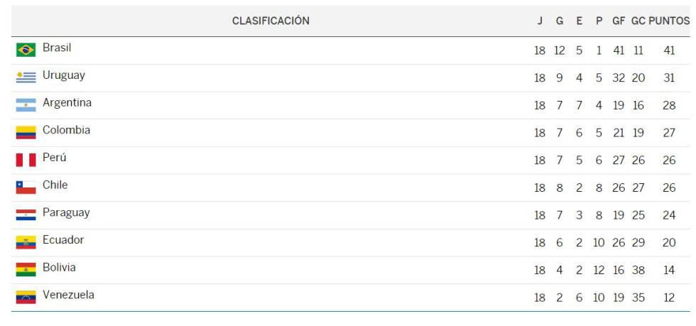 resultados y tabla de posiciones de las eliminatorias