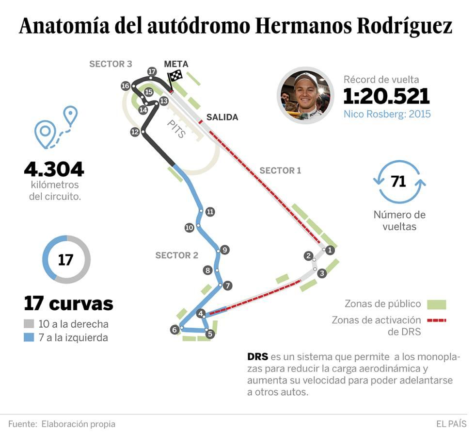 GP México F1: La anatomía del autódromo Hermanos Rodríguez ...