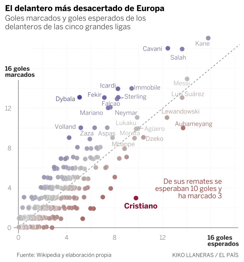 Cristiano es el jugador que más goles ha fallado de las grandes ligas