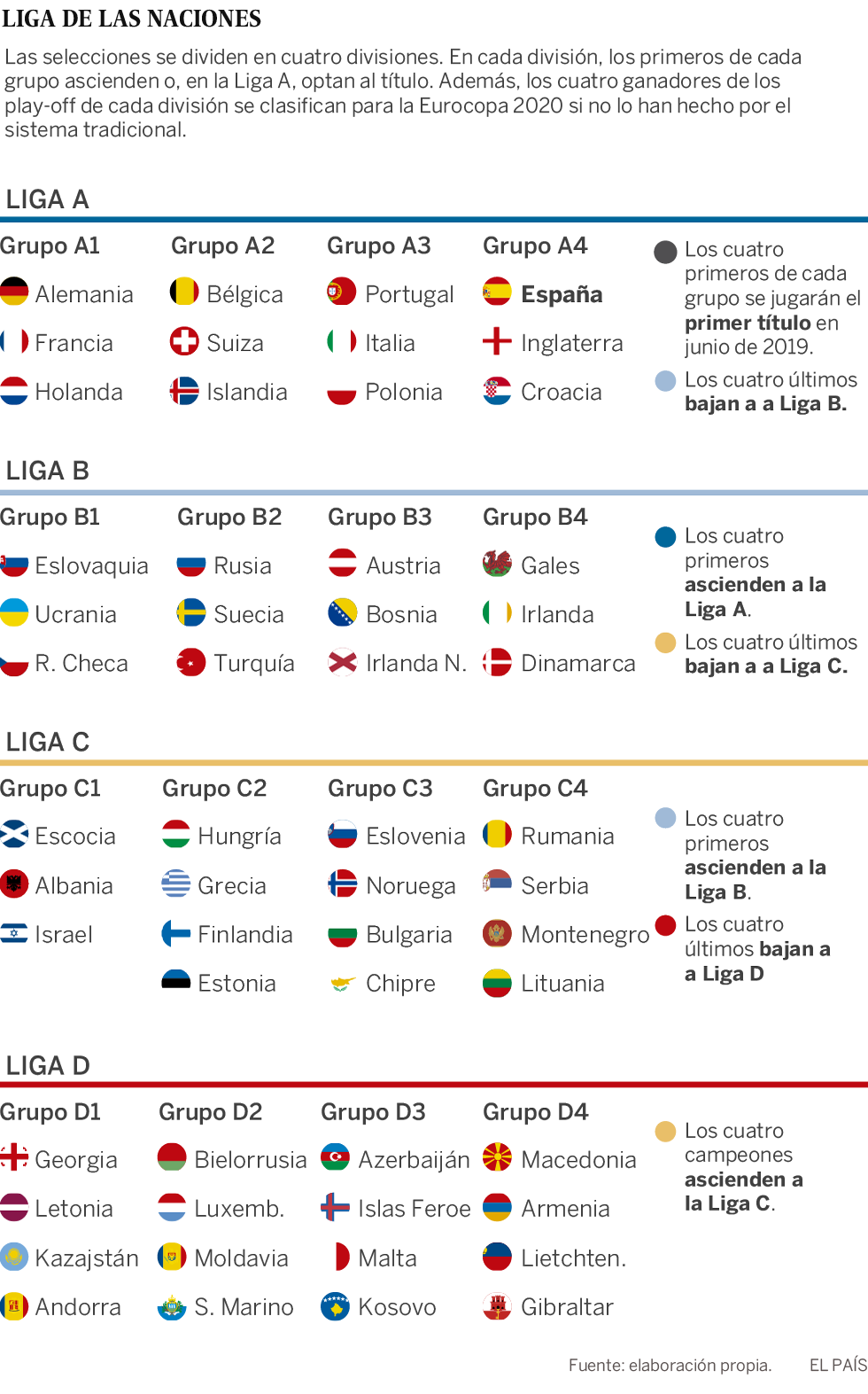 Calendario Uefa Nations League.Uefa Nations League Espana Estrenara La Nueva Liga De Las Naciones