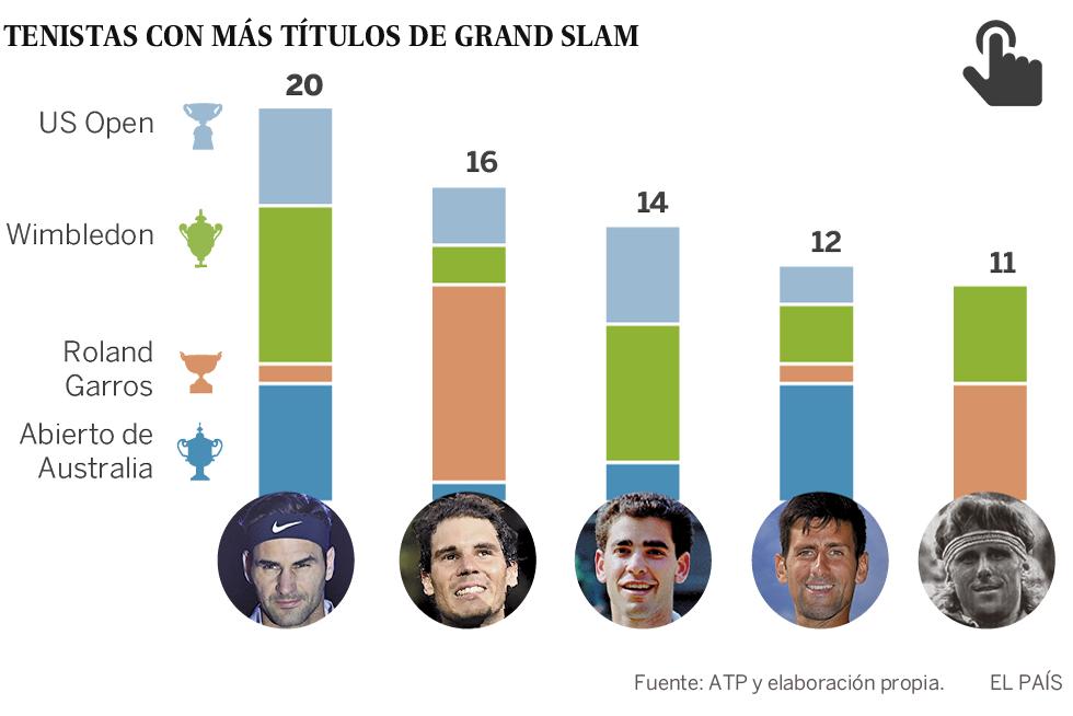 Roger Federer asciende a otra dimensión: sexto título de Australia y 20 grandes